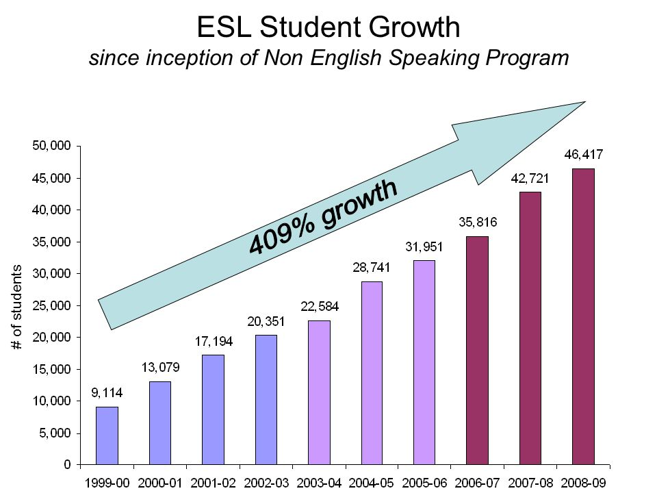 ESL Student Growth since inception of Non English Speaking Program # of students