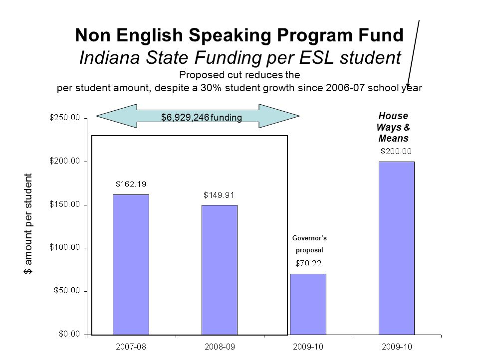 Non English Speaking Program Fund Indiana State Funding per ESL student Proposed cut reduces the per student amount, despite a 30% student growth since 2006-07 school year $ amount per student $6,929,246 funding Governor's proposal House Ways & Means
