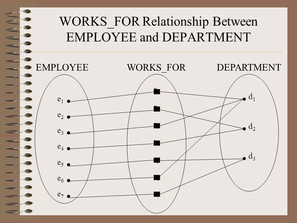 WORKS_FOR Relationship Between EMPLOYEE and DEPARTMENT e 1 e 2 e 3 e 4 e 5 e 6 e 7 EMPLOYEE r1r2r3r4r5r6r7r1r2r3r4r5r6r7 WORKS_FOR d 1 d 2 d 3 DEPARTMENT