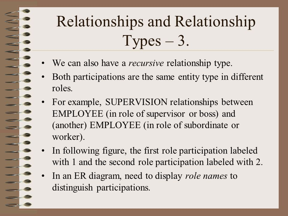 Relationships and Relationship Types – 3.We can also have a recursive relationship type.