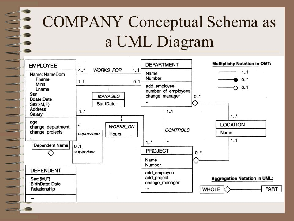 COMPANY Conceptual Schema as a UML Diagram