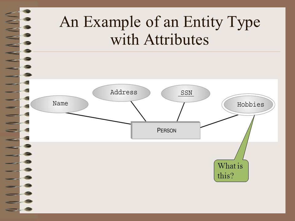 An Example of an Entity Type with Attributes What is this?