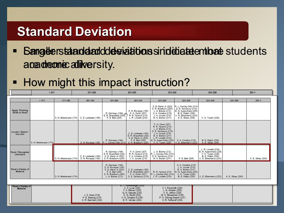 11 Standard Deviation  Smaller standard deviations indicate that students are more alike.