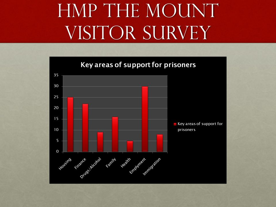 HMP the mount visitor survey
