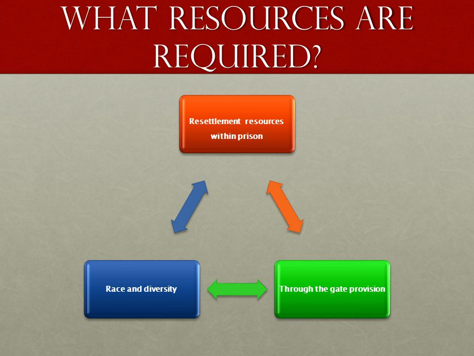 what resources are required.