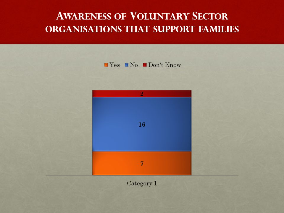 A WARENESS OF V OLUNTARY S ECTOR ORGANISATIONS THAT SUPPORT FAMILIES