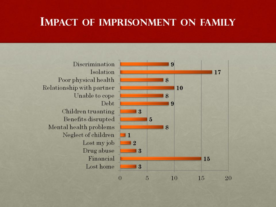 E NGAGEMENT – A FAMILY PERSPECTIVE Support at earlier stages in the criminal justice process Co-ordinate intervention on domestic violence Family involvement in sentence planning Strategic training on the problems that affect BAME families More engagement with invisible minority groups Prison environment and family visits Support for BAME families in the community Offender families' support networks Involving prisoners' families support groups in implementing change.