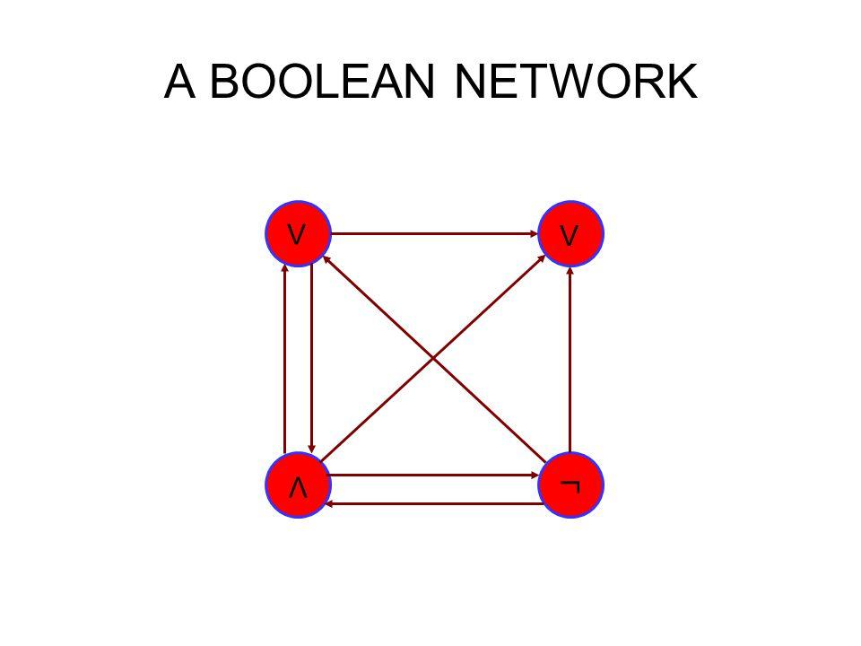 A BOOLEAN NETWORK Λ Λ Λ ┘