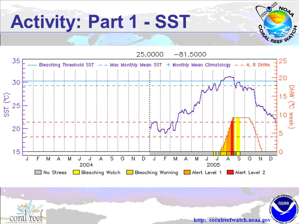 http://coralreefwatch.noaa.gov Activity: Part 1 - SST