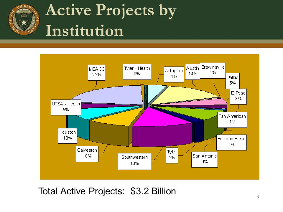 9 Active Projects by Institution Total Active Projects: $3.2 Billion Southwestern 13%