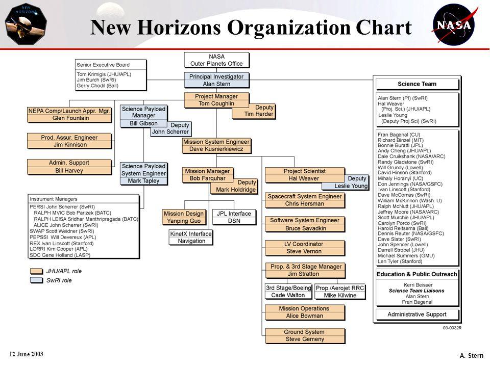 A. Stern 12 June 2003 New Horizons Organization Chart