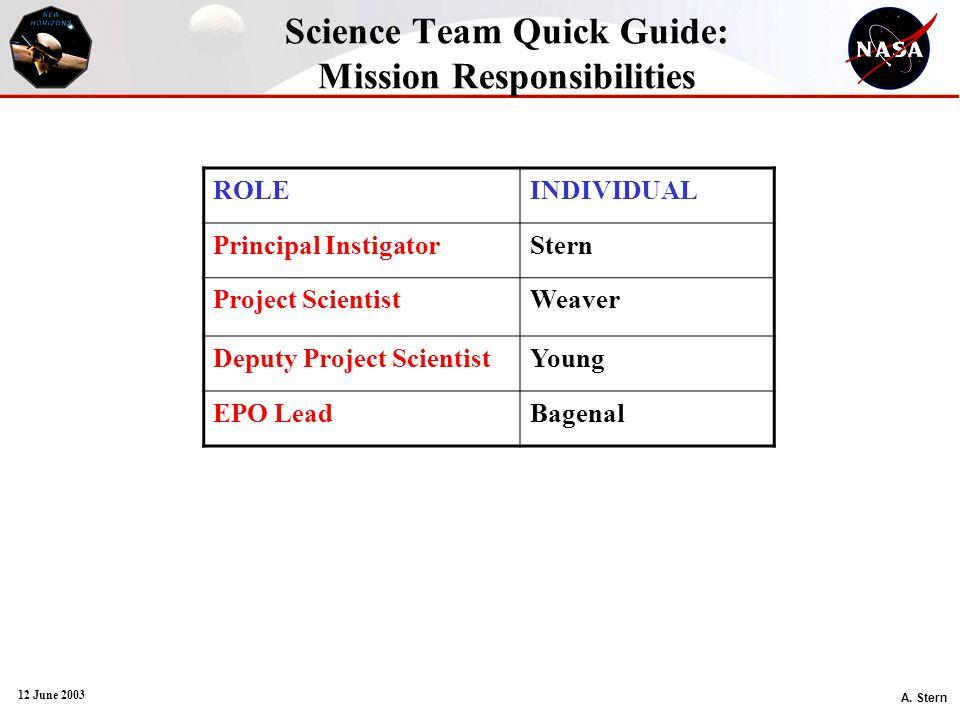 A. Stern 12 June 2003 Science Team Quick Guide: Mission Responsibilities ROLEINDIVIDUAL Principal InstigatorStern Project ScientistWeaver Deputy Proje