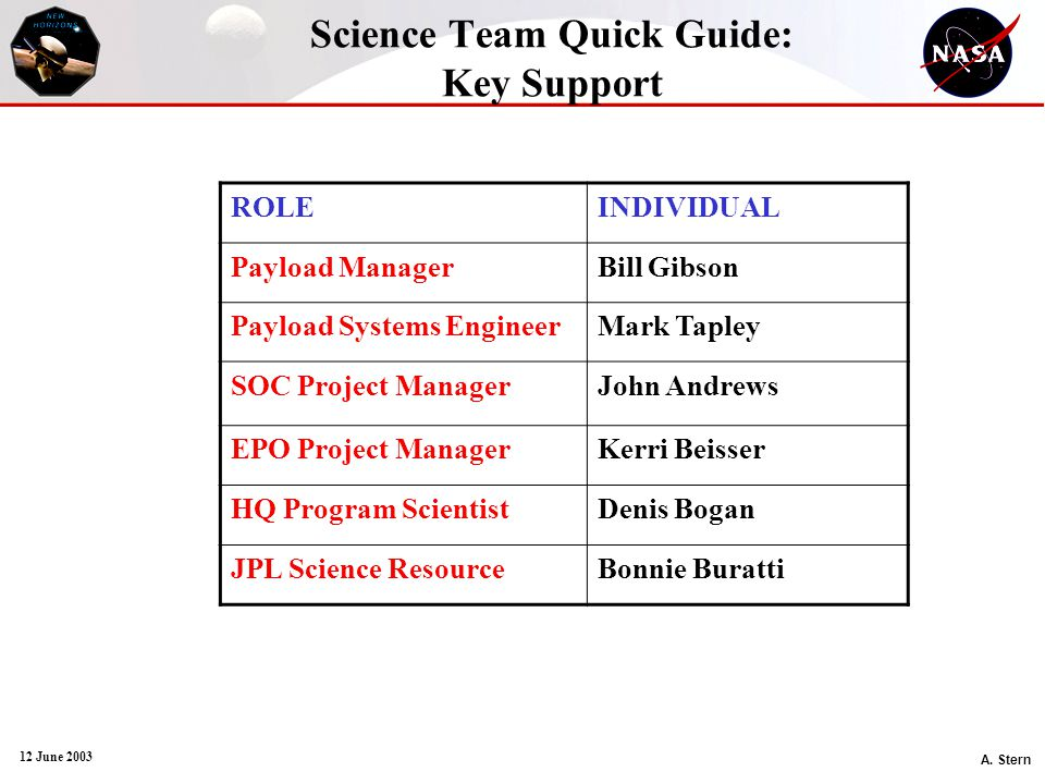 A. Stern 12 June 2003 Science Team Quick Guide: Key Support ROLEINDIVIDUAL Payload ManagerBill Gibson Payload Systems EngineerMark Tapley SOC Project