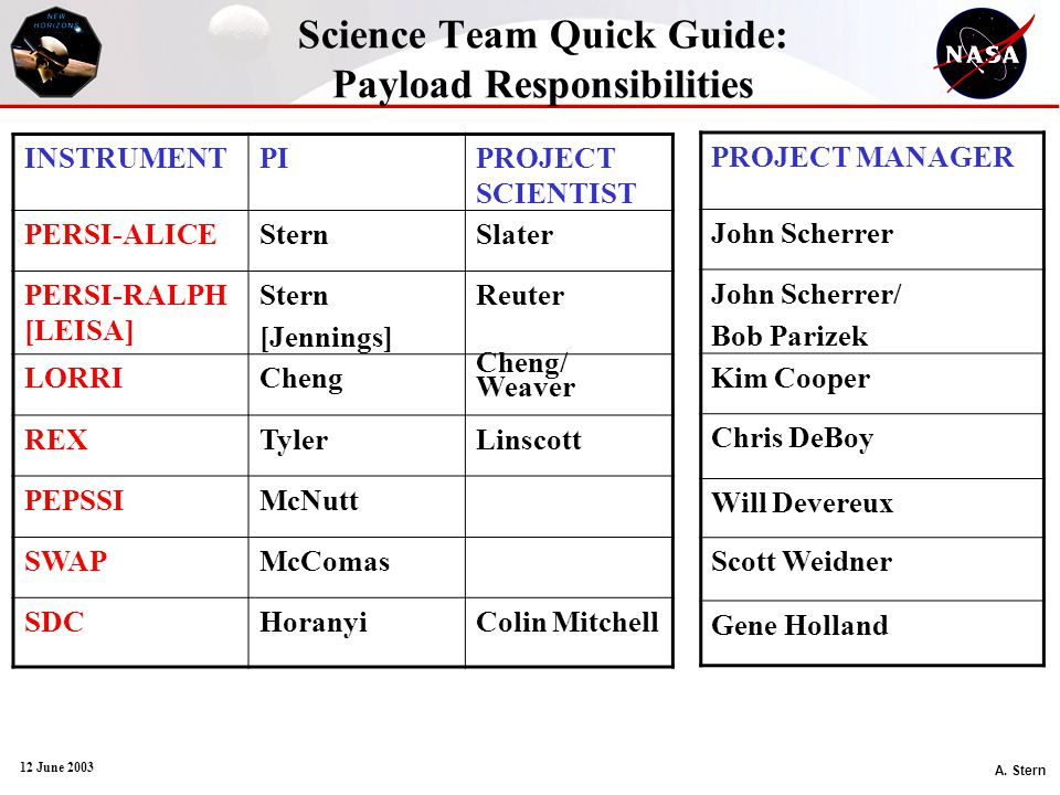 A. Stern 12 June 2003 Science Team Quick Guide: Payload Responsibilities INSTRUMENTPIPROJECT SCIENTIST PERSI-ALICESternSlater PERSI-RALPH [LEISA] Ster