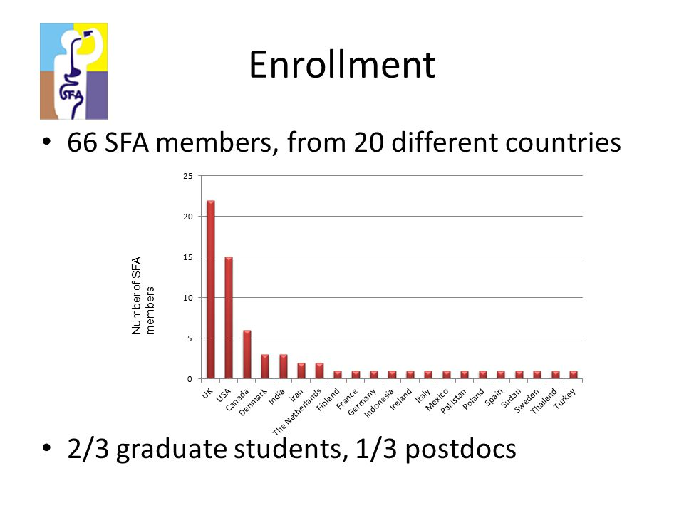 Enrollment 66 SFA members, from 20 different countries 2/3 graduate students, 1/3 postdocs Number of SFA members