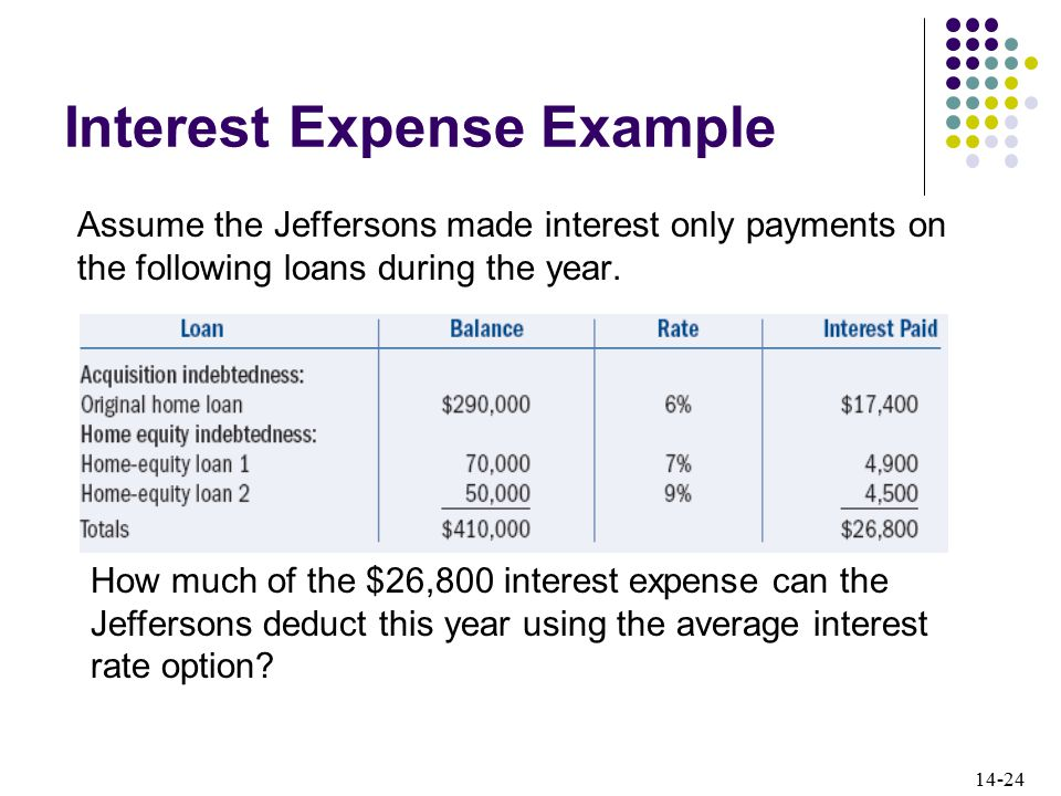 14-24 Interest Expense Example Assume the Jeffersons made interest only payments on the following loans during the year.