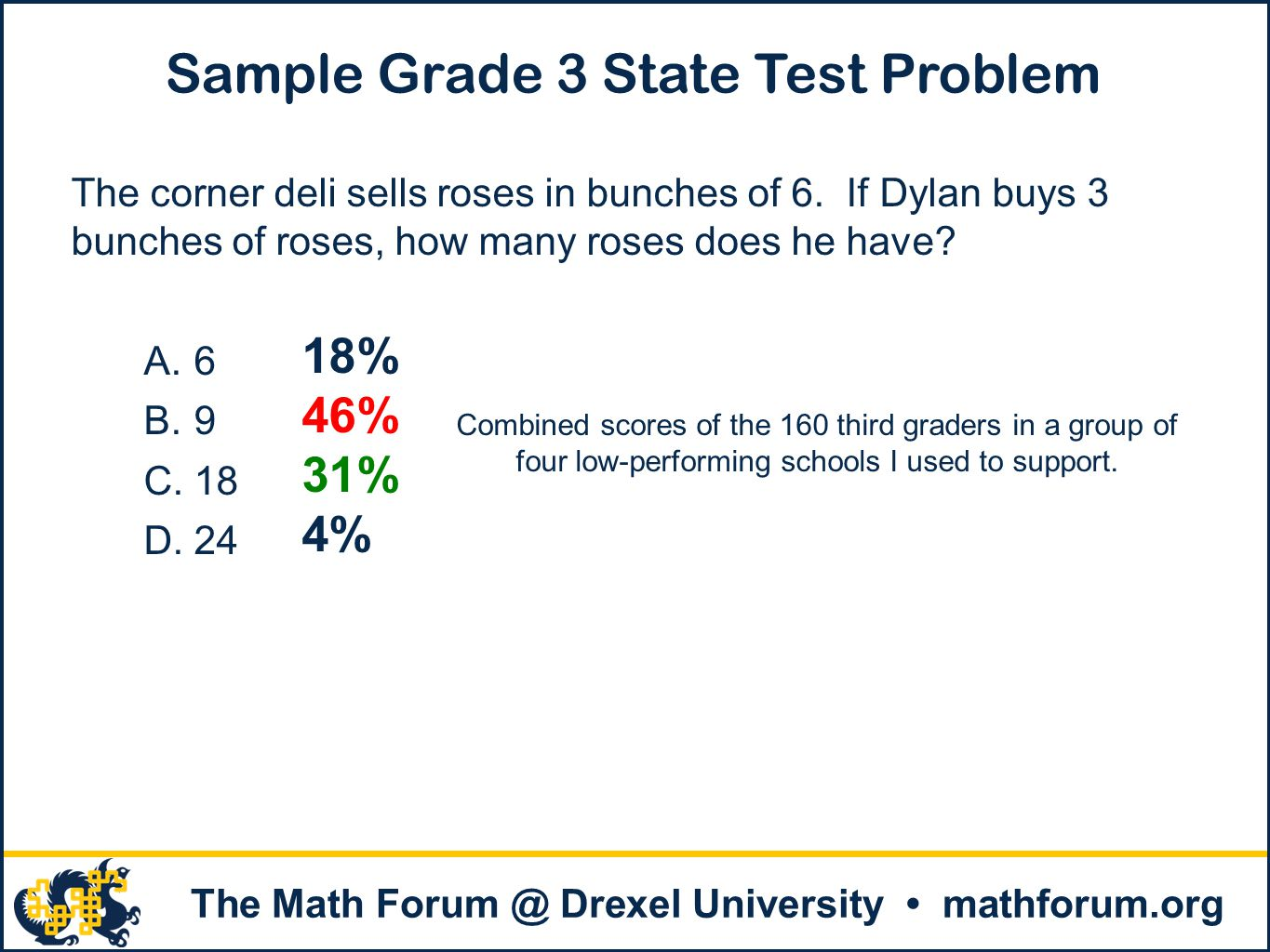 . The Math Forum @ Drexel University mathforum.org Sample Grade 3 State Test Problem The corner deli sells roses in bunches of 6. If Dylan buys 3 bunc