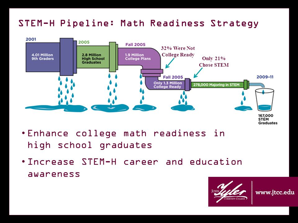 STEM-H Pipeline: Math Readiness Strategy Enhance college math readiness in high school graduates Increase STEM-H career and education awareness 32% Were Not College Ready Only 21% Chose STEM
