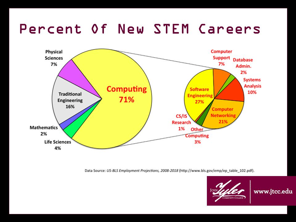 Percent Of New STEM Careers