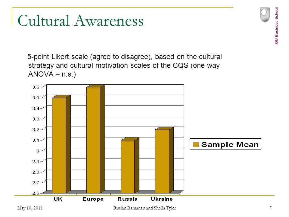 May 10, 2011 Ruslan Ramanau and Sheila Tyler 7 Cultural Awareness 5-point Likert scale (agree to disagree), based on the cultural strategy and cultural motivation scales of the CQS (one-way ANOVA – n.s.)