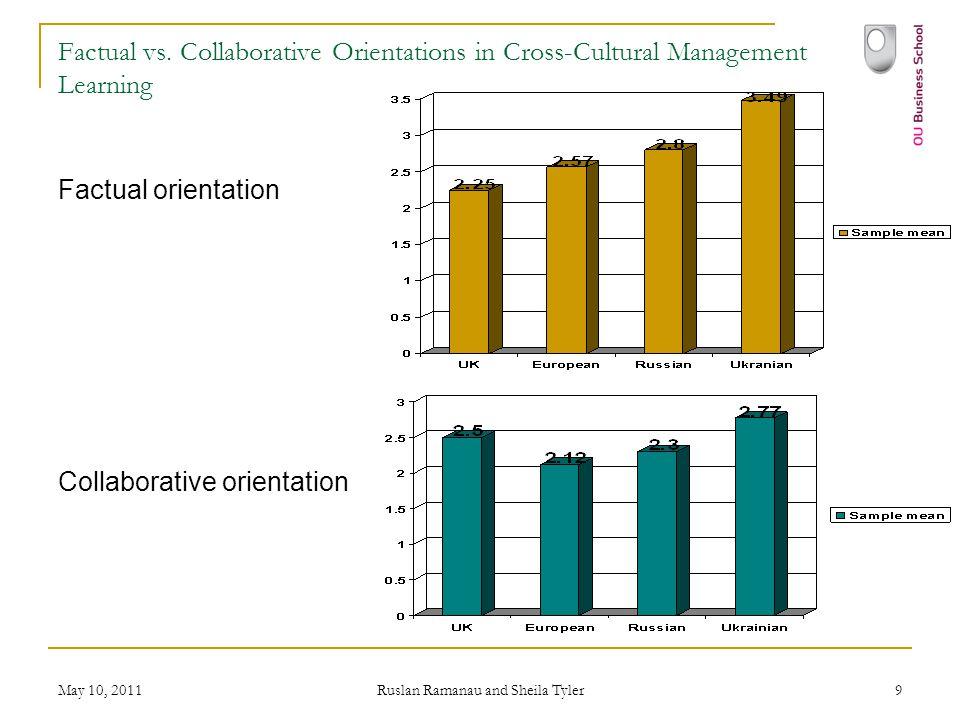 May 10, 2011 Ruslan Ramanau and Sheila Tyler 9 Factual vs. Collaborative Orientations in Cross-Cultural Management Learning Factual orientation Collab