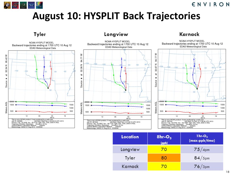 August 10: HYSPLIT Back Trajectories 18 Longview Karnack Tyler Location8hr-O 3 (ppb) 1hr-O 3 (max-ppb/time) Longview7075/ 4pm Tyler8084/ 5pm Karnack7076/ 3pm