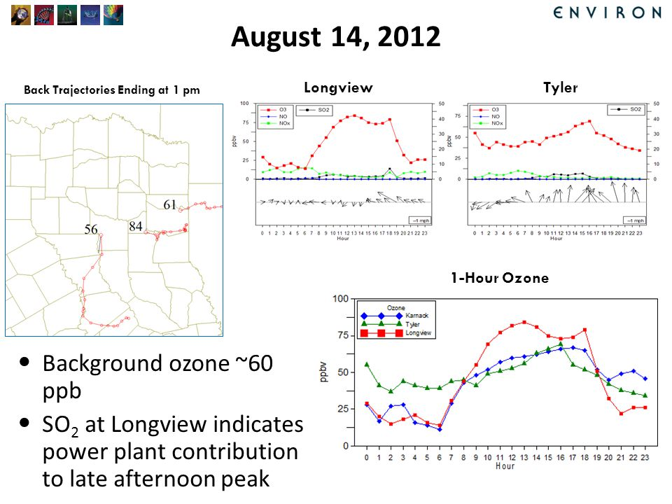 August 14, 2012 Background ozone ~60 ppb SO 2 at Longview indicates power plant contribution to late afternoon peak Back Trajectories Ending at 1 pm LongviewTyler 1-Hour Ozone