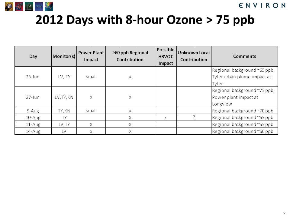 2012 Days with 8-hour Ozone > 75 ppb 9