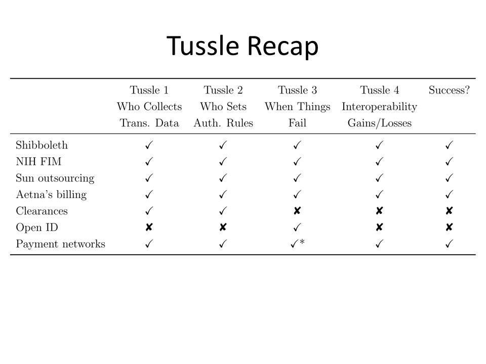 Tussle Recap