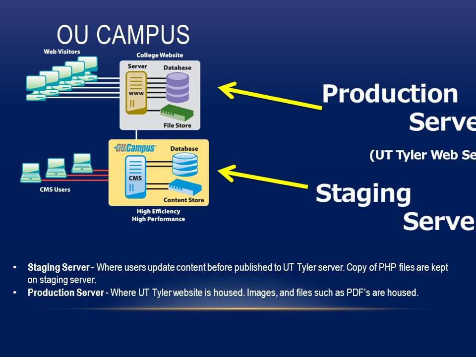 OU CAMPUS Staging Server - Where users update content before published to UT Tyler server.