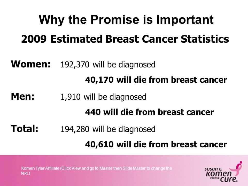 Komen Tyler Affiliate (Click View and go to Master then Slide Master to change the text.) How Mission Programs are Funded 25% 75% Affiliate Fund Raising National Partners, Donors Foundations 75% Remains in local Community For Screening, Treatment, and Education 25% Funds Komen Award and Research Grant Program Education Other Initiatives