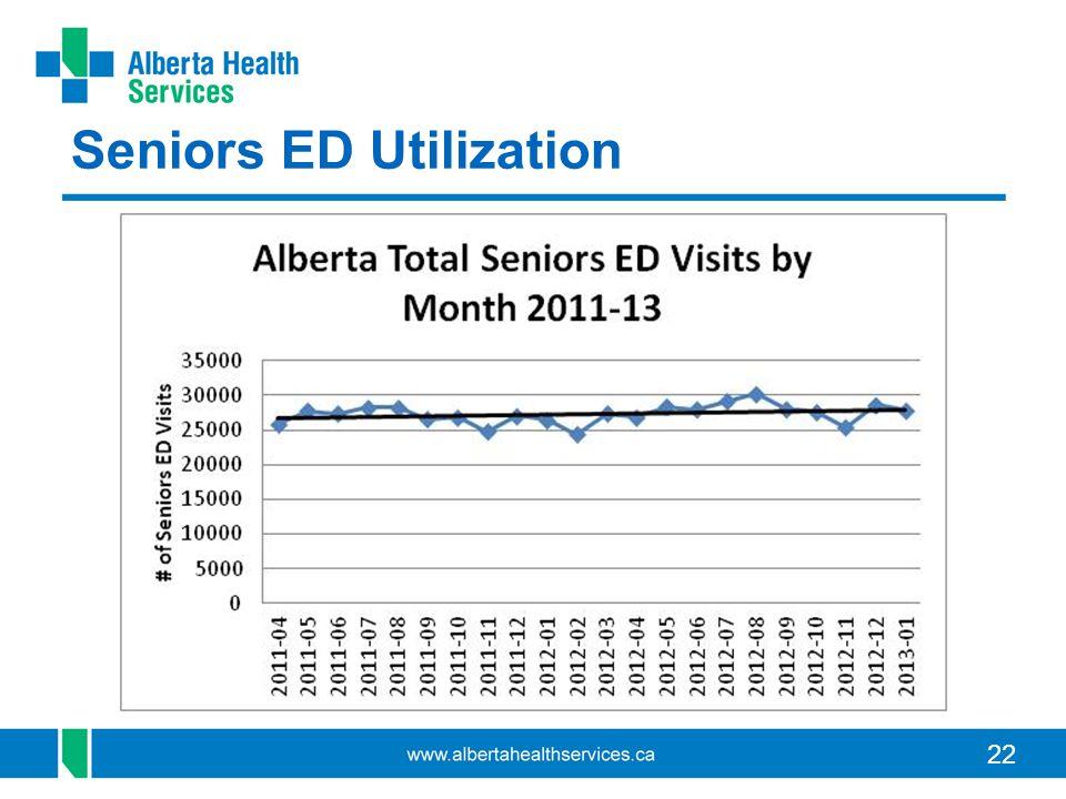 22 Seniors ED Utilization