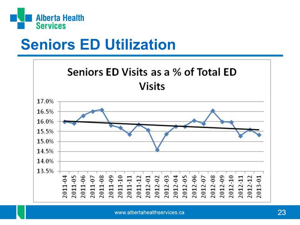 23 Seniors ED Utilization