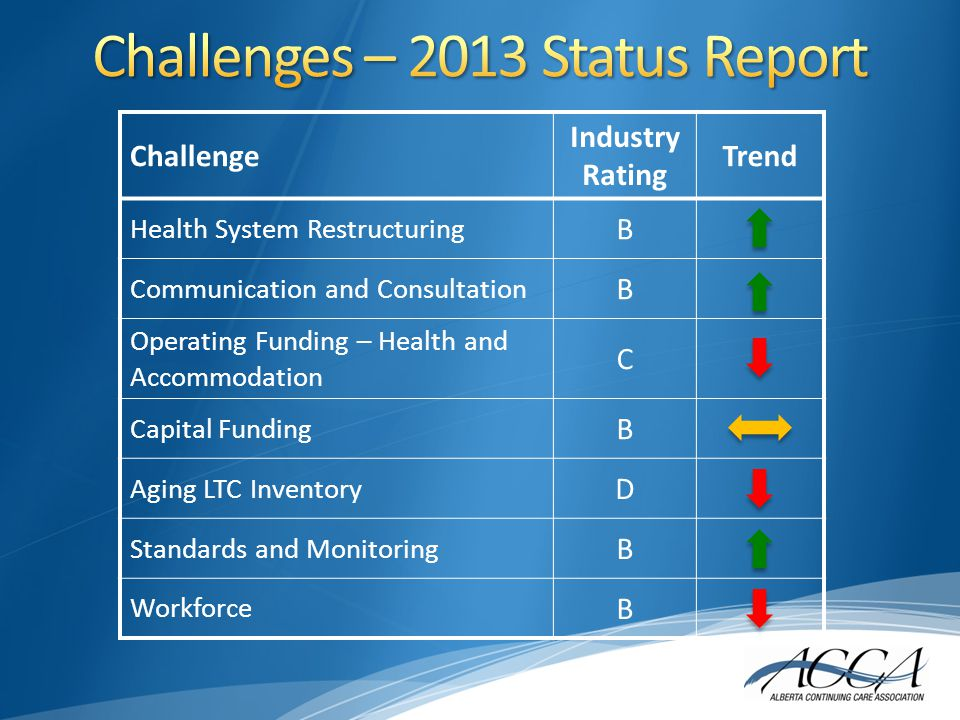 Challenge Industry Rating Trend Health System Restructuring B Communication and Consultation B Operating Funding – Health and Accommodation C Capital Funding B Aging LTC Inventory D Standards and Monitoring B Workforce B