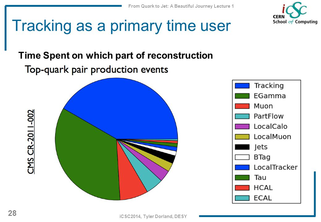 From Quark to Jet: A Beautiful Journey Lecture 1 28 iCSC2014, Tyler Dorland, DESY Tracking as a primary time user Time Spent on which part of reconstruction