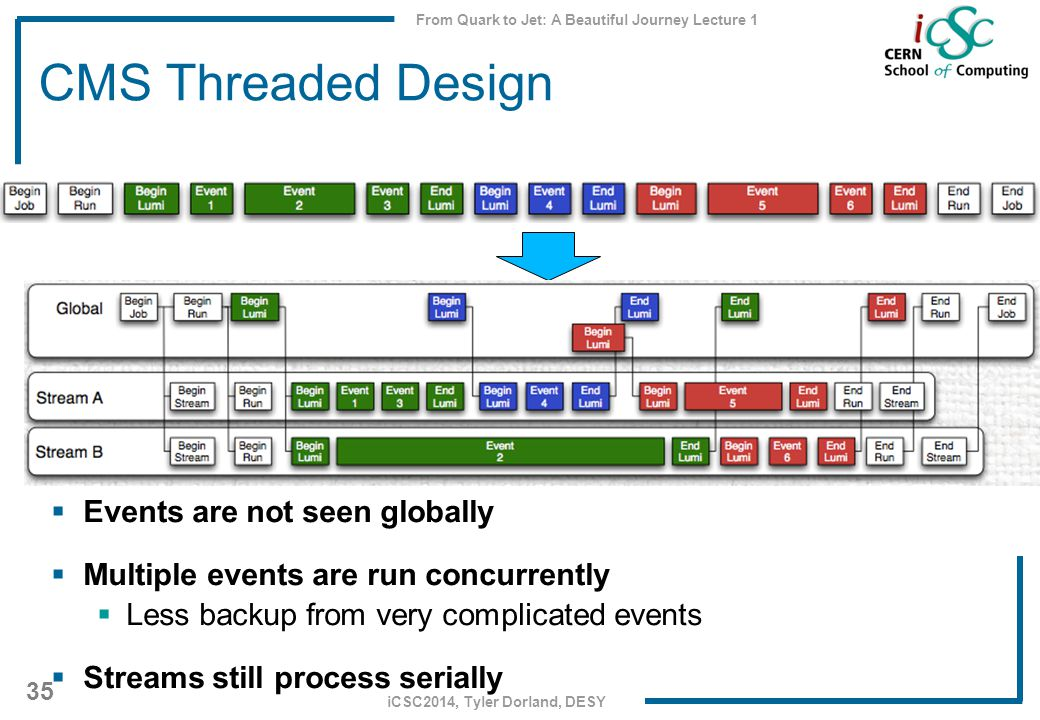 From Quark to Jet: A Beautiful Journey Lecture 1 35 iCSC2014, Tyler Dorland, DESY CMS Threaded Design  Events are not seen globally  Multiple events are run concurrently  Less backup from very complicated events  Streams still process serially