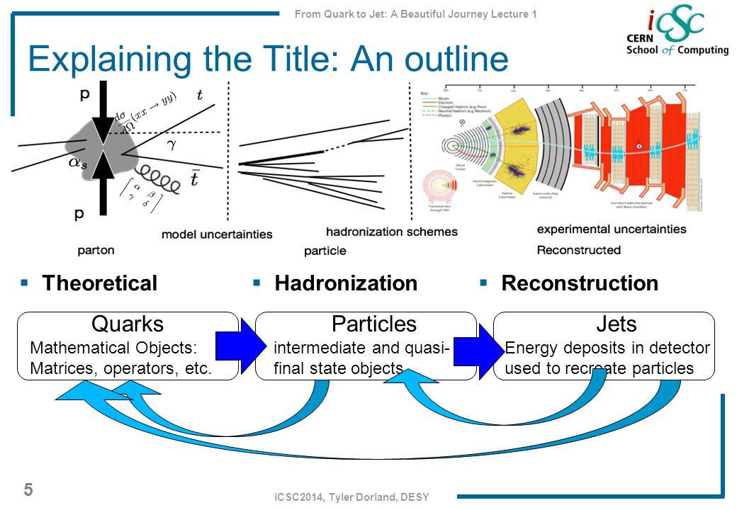 From Quark to Jet: A Beautiful Journey Lecture 1 5 iCSC2014, Tyler Dorland, DESY Explaining the Title: An outline  Theoretical Quarks Mathematical Objects: Matrices, operators, etc.