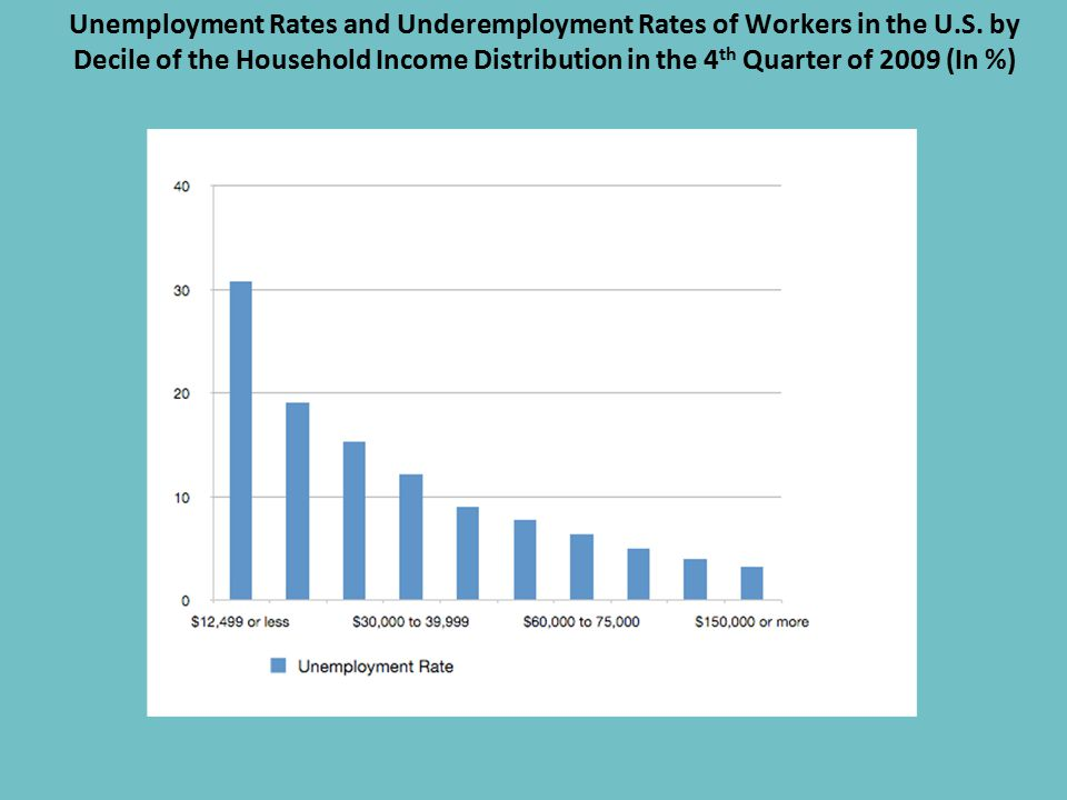 Unemployment Rates and Underemployment Rates of Workers in the U.S.