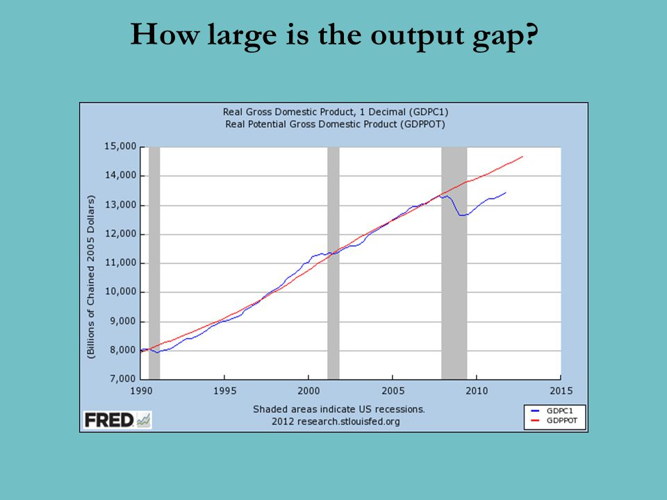 How large is the output gap?