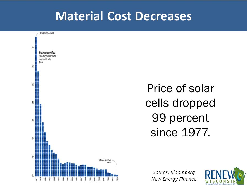 Source: Bloomberg New Energy Finance Price of solar cells dropped 99 percent since 1977. Material Cost Decreases