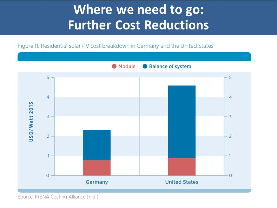 Where we need to go: Further Cost Reductions