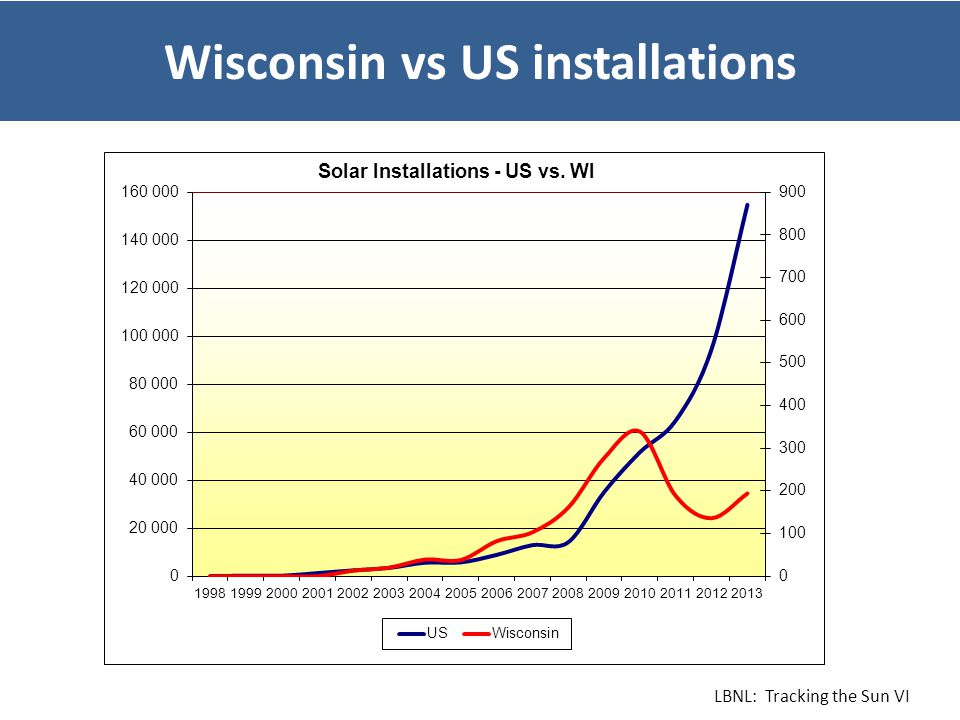 Wisconsin vs US installations LBNL: Tracking the Sun VI