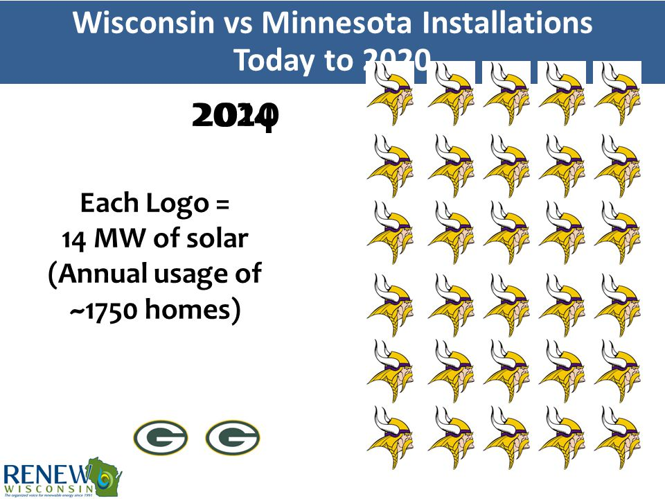 Wisconsin vs Minnesota Installations Today to 2020 20142020 Each Logo = 14 MW of solar (Annual usage of ~1750 homes)