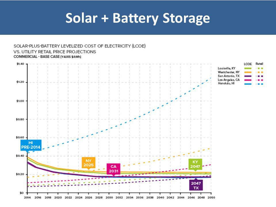 Solar + Battery Storage