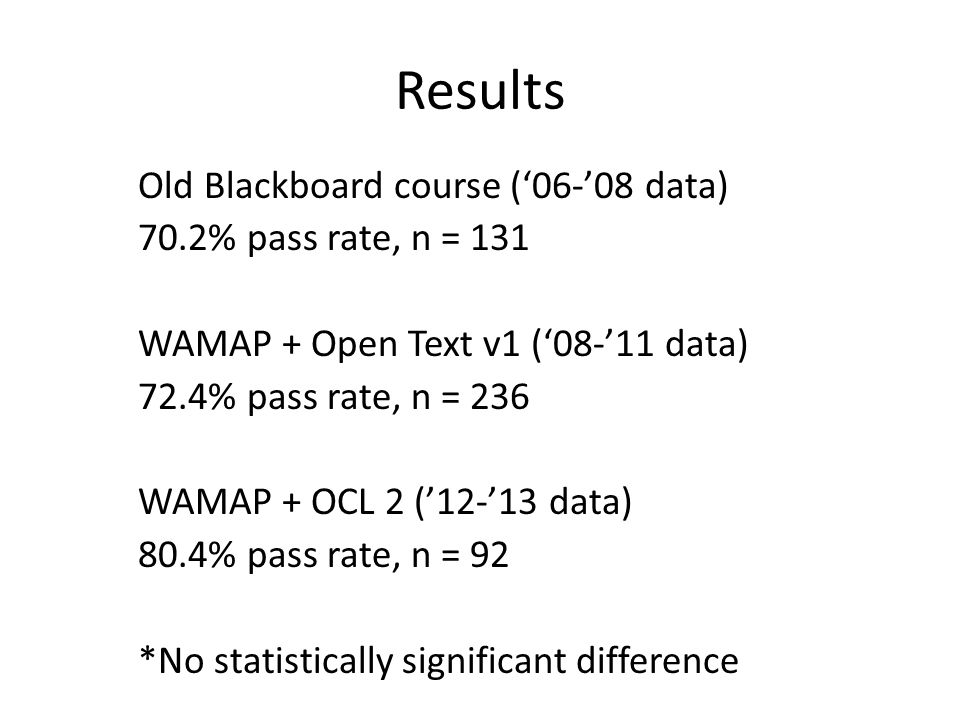 Results Old Blackboard course ('06-'08 data) 70.2% pass rate, n = 131 WAMAP + Open Text v1 ('08-'11 data) 72.4% pass rate, n = 236 WAMAP + OCL 2 ('12-'13 data) 80.4% pass rate, n = 92 *No statistically significant difference
