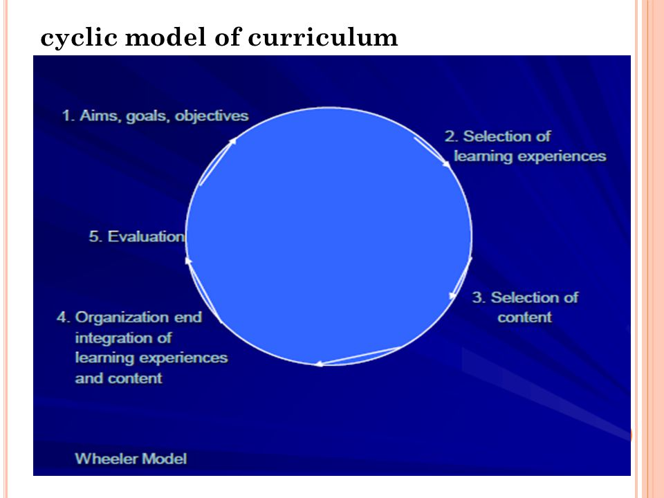 Cyclical models undertake situational analysis whereby the context or situation in which curriculum decisions are to be taken is thoroughly studied. T