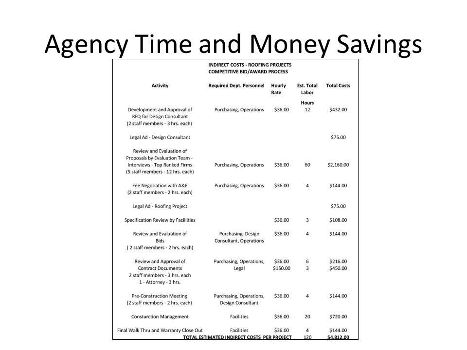 Agency Time and Money Savings