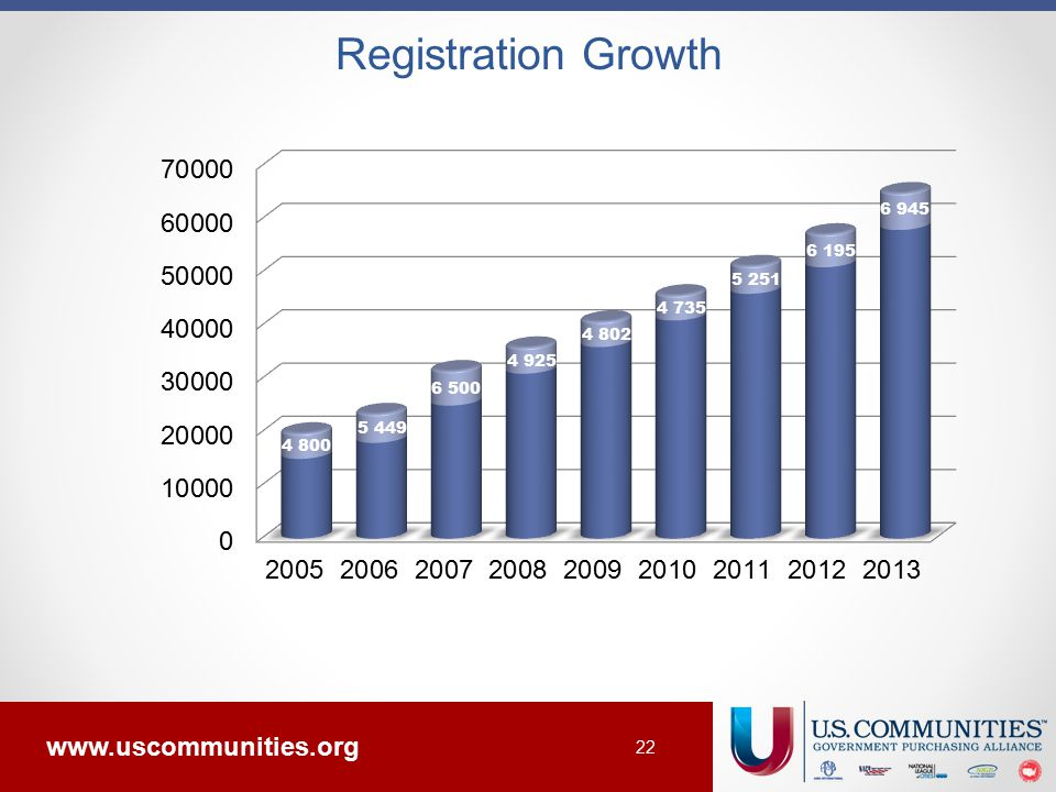 www.uscommunities.org 22 Registration Growth