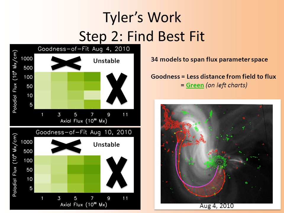 Tyler's Work Step 2: Find Best Fit Aug 4, 2010 34 models to span flux parameter space Goodness = Less distance from field to flux = Green (on left charts) Unstable