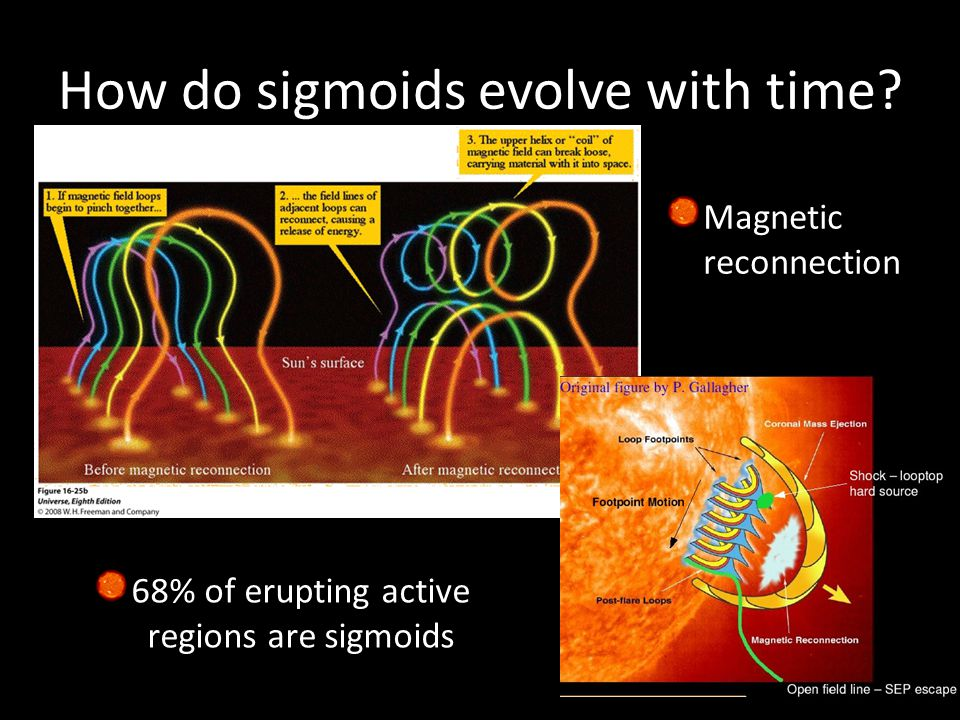 How do sigmoids evolve with time? Magnetic reconnection 68% of erupting active regions are sigmoids
